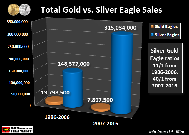 Total-Gold-vs-Silver-Eagle-Sales.NEW