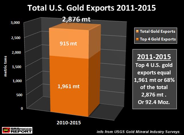 Total-U.S.-Gold-Exports-2011-2015-NEW