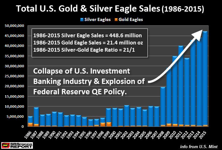 Total-US-Gold-Silver-Eagle-Sales-1986-2015-NEW