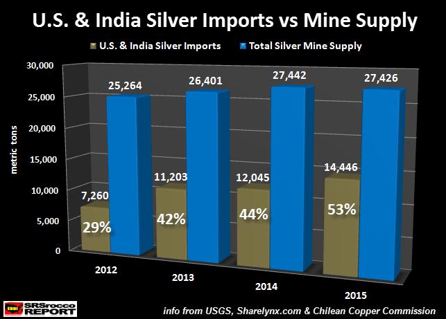 US-&-India-Silver-Imports-vs-Mine-Supply
