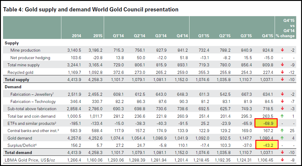 World-Gold-Council-2015-Demand-Trends-NEW