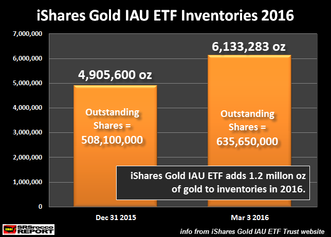 iShares-Gold-IAU-ETF-Inventories-2016