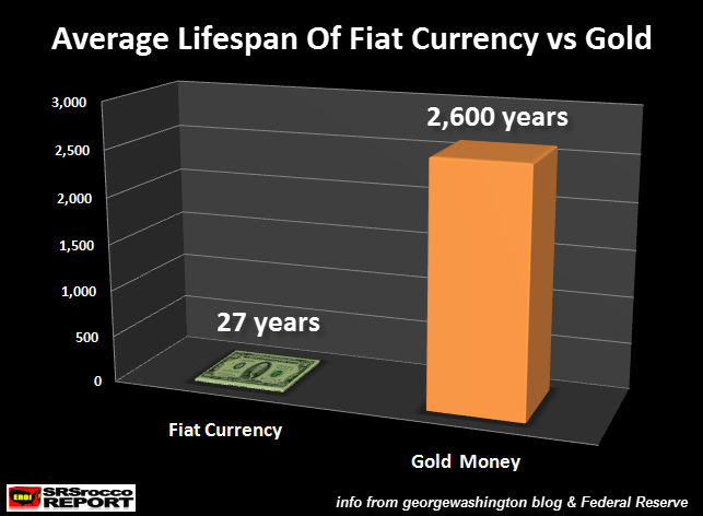 Average-Lifespan-Of-Fiat-Currency-vs-Gold