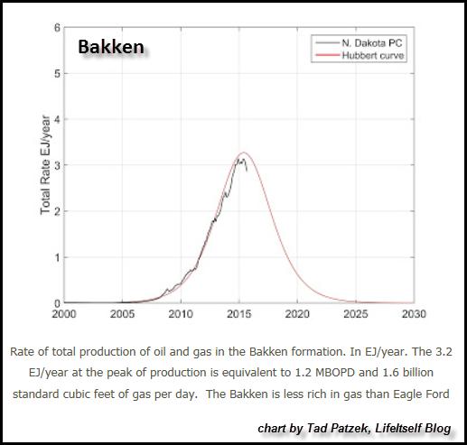 Bakken-Tad-Patzek