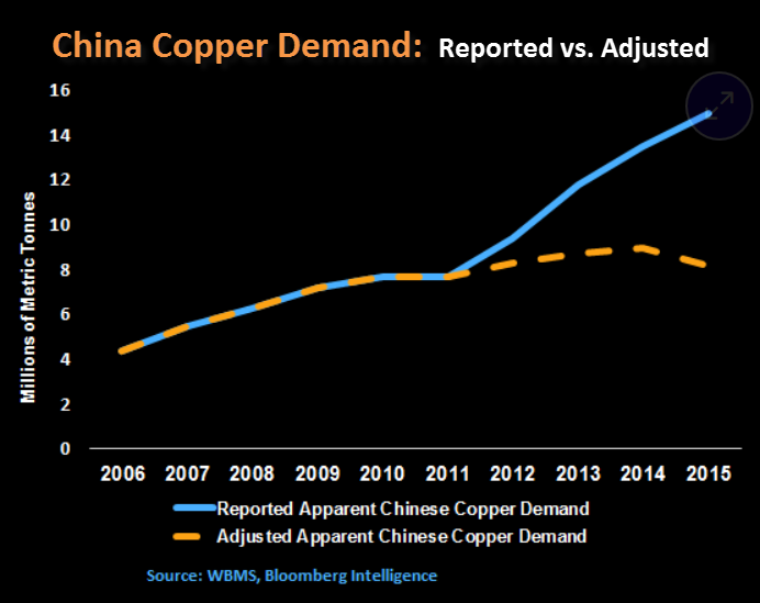 China-Copper-Demand-Reported-vs-Adjusted