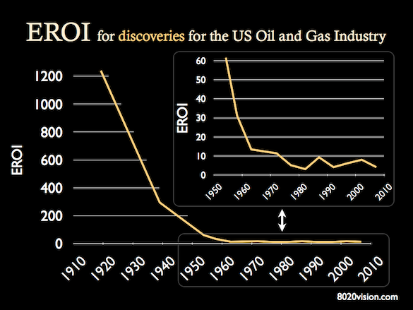 EROI Oil Discoveries