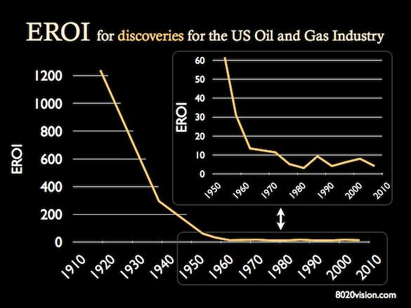 EROI-U.S-Oil-Discoveries-1910-2007