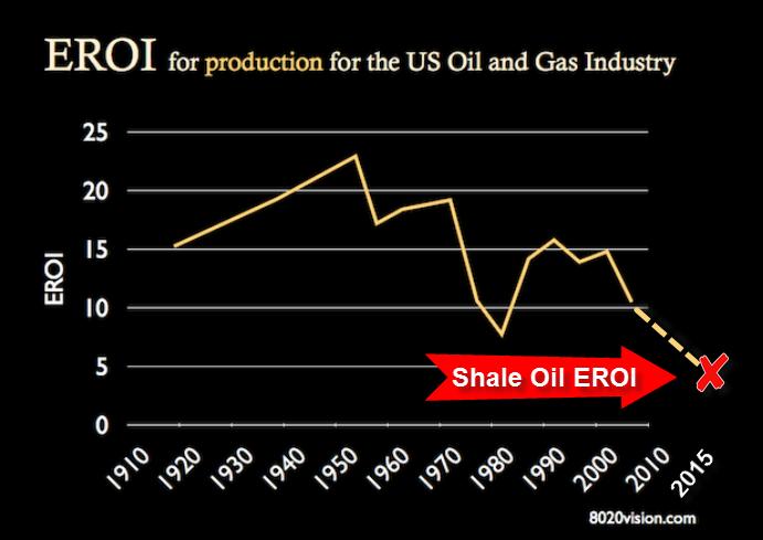 EROI-U.S.-Oil-&-Gas-Production