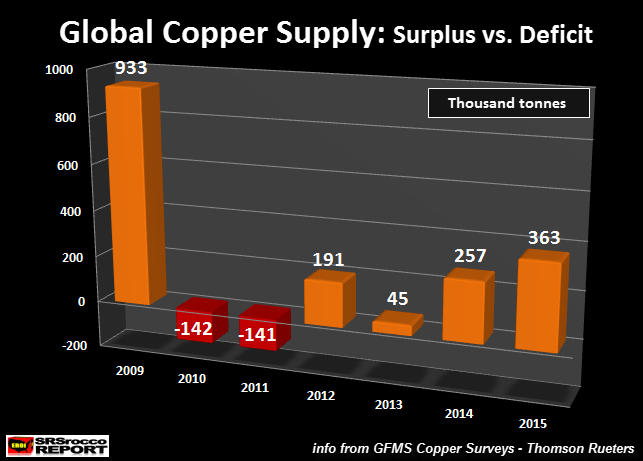 Global-Copper-Supply-Surplus-vs-Deficit