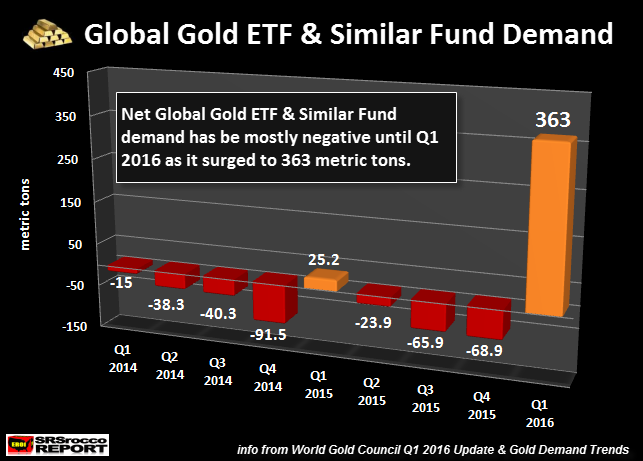 Global-Gold-ETF-&-Similar-Fund-Demand