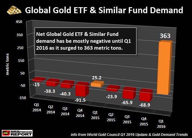 Global-Gold-ETF-&-Similar-Fund-Demand