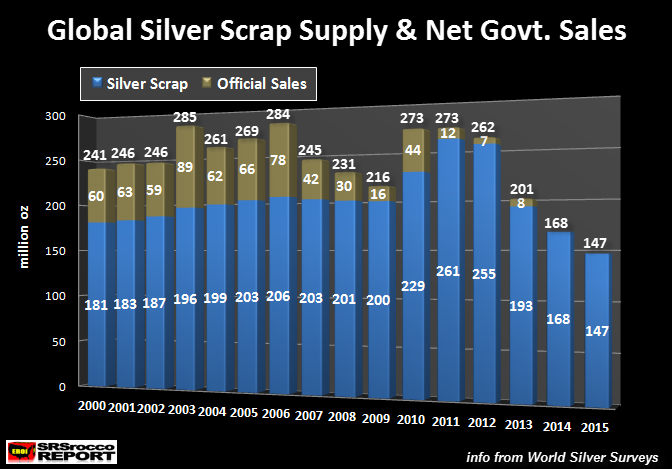 Global Silver Scap & Official Sales
