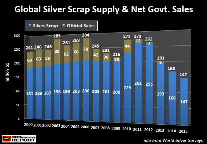Global-Silver-Scrap-Supply-&-Net-Govt-SalesNEW