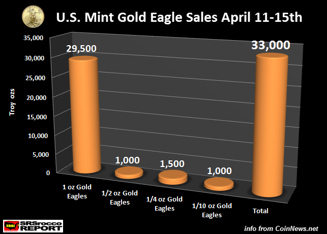 Gold-Eagle-Sales-April-11-15-2016