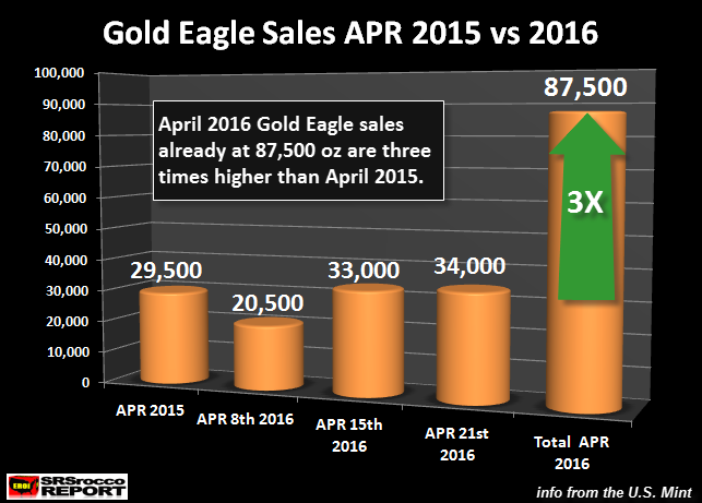 Gold Eagle Sales APR 2015 vs 2016