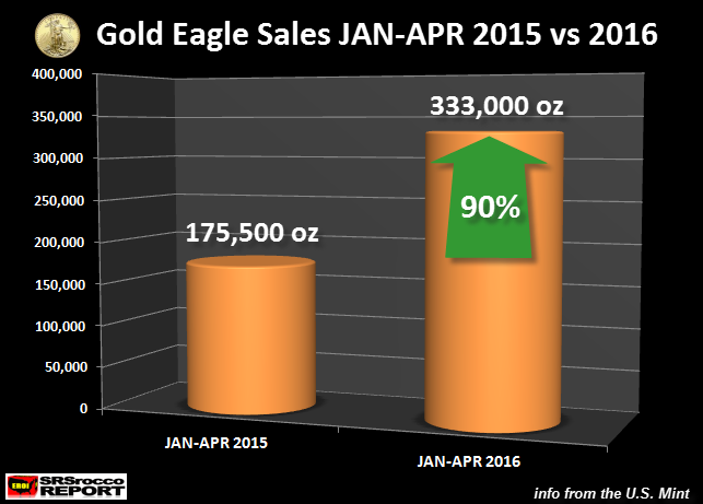 Gold-Eagle-Sales-JAN-APR-2015-vs-2016