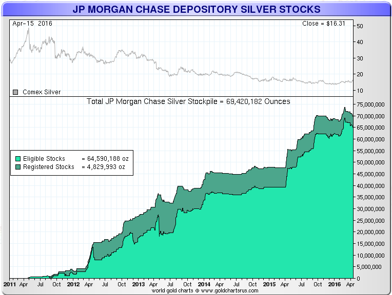 JP-Morgan-Comex-Silver-Stocks
