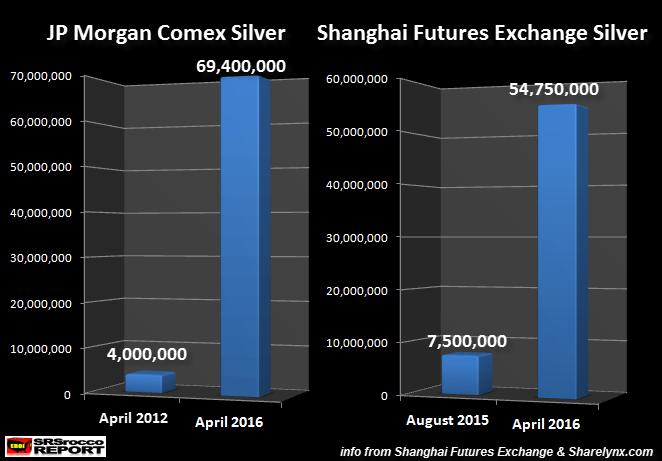 JP-Morgan-vs-SHFE-Silver-Inventories-NEw
