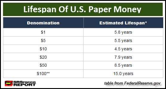 Lifespan-of-U.S.-Paper-Momey