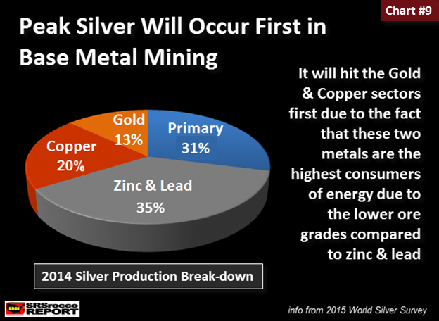 Peak Silver In Base Metal Mining 2014