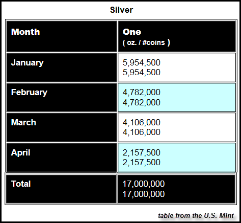 Silver-Eagle-Sales-Table
