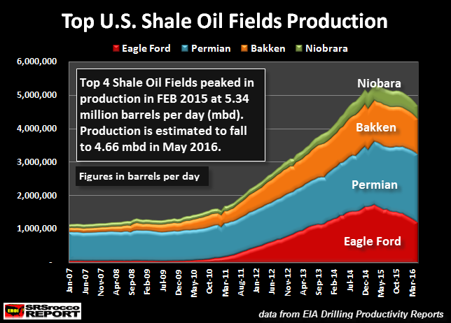Top-U.S.-Shale-Oil-Fields-Production-APR-2016
