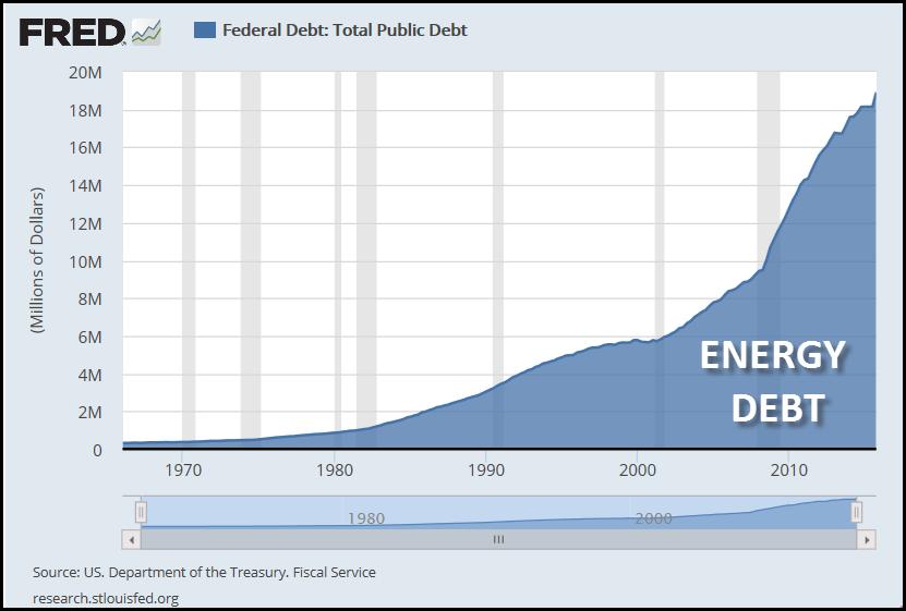 Total- U.S.-Debt
