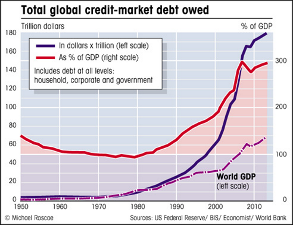 Total world debt