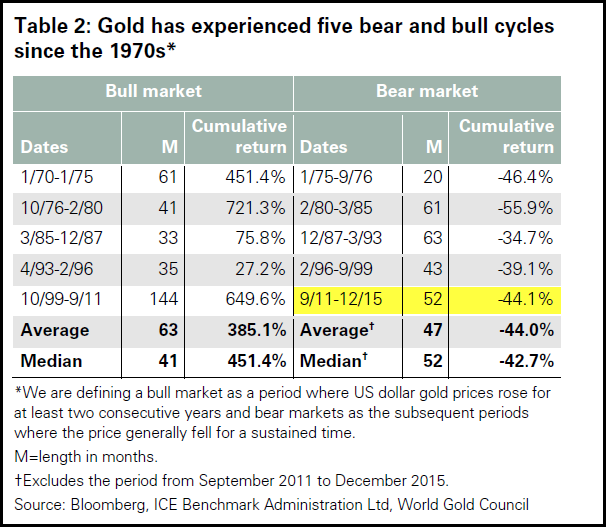 World-Gold-Council-Gold-Bull-Bear-Markets