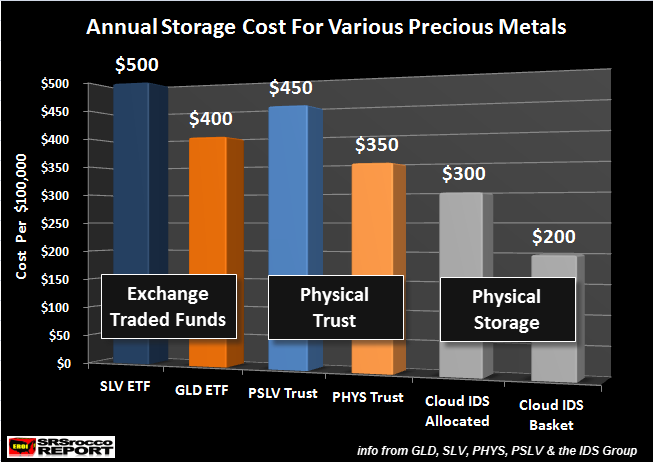 Annual-Storage-Cost-For-Various-Precious-Metals-Products-NEW