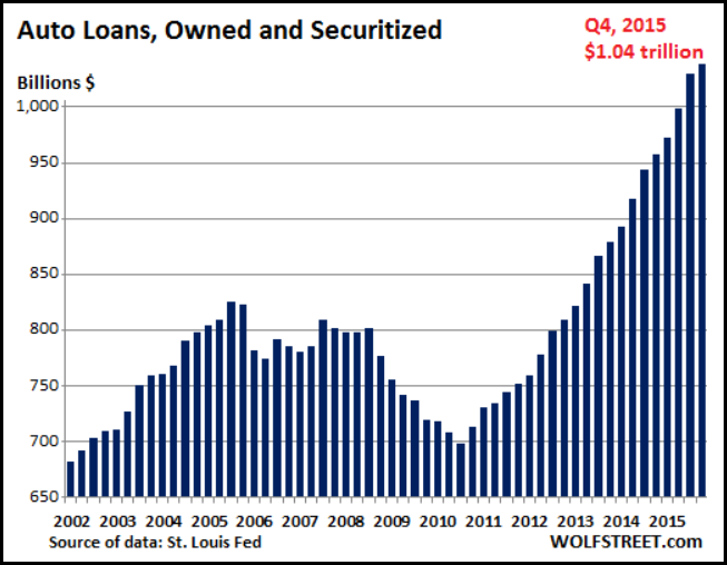 Auto-Loans-Owned-Securitized-Chart