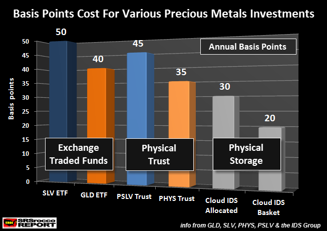 Basis Points Cost For Various Precious Metals Storage