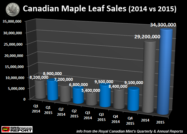 Canadian-Maple-Leaf-Sales-2014-vs-2015