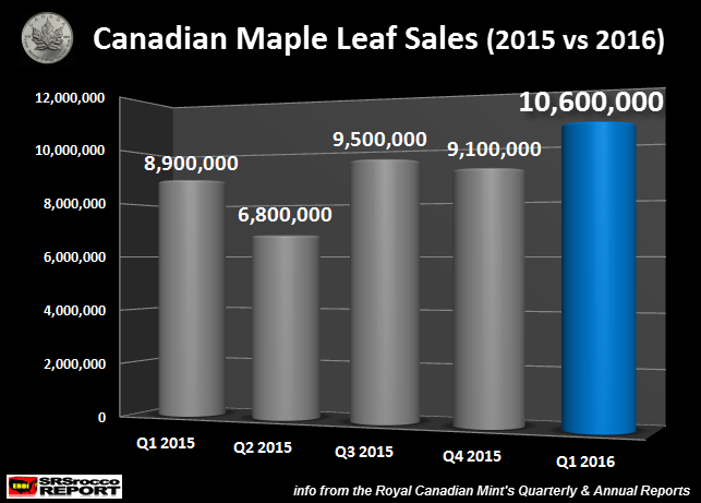 Q1 2016 Silver Maple Sales