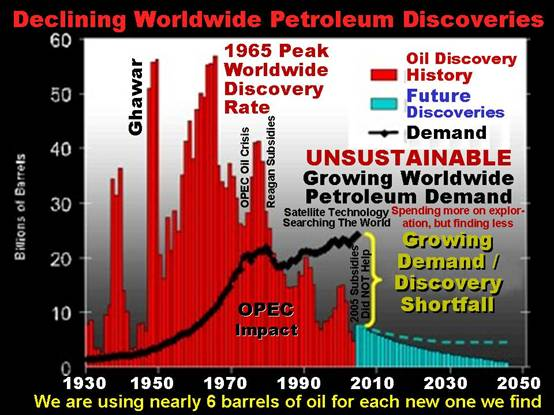 Declining-World-Oil-Discoveries