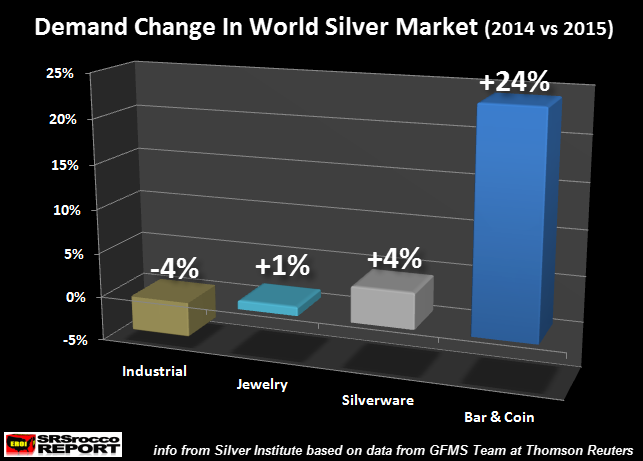 Demand-Change-In-World-Silver-Market-2014-vs-2015