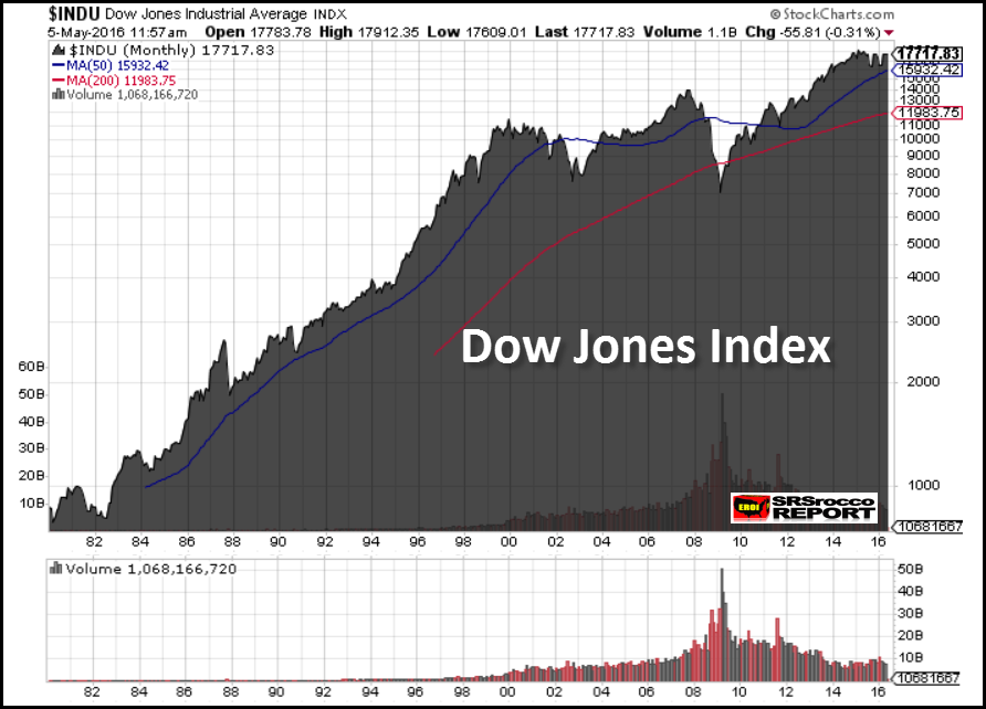 Dow-Jones-Index-1980-2016