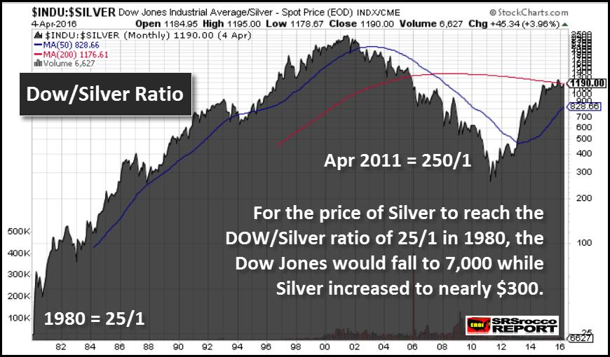 Dow-Silver-Ratio-1980-2016
