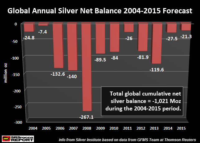 Global-Annual-Silver-Net-Balance-2004-2015-Forecast