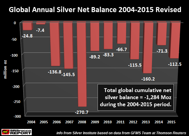 Global-Annual-Silver-Net-Balance-2004-2015-Revised