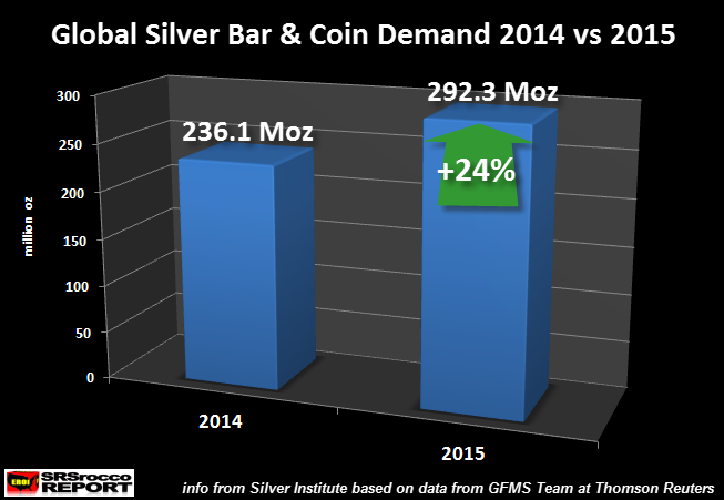 Global-Silver-Bar-&-Coin-Demand-2014-vs-2015