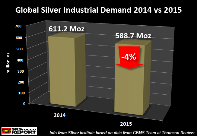 global industrial silver demand