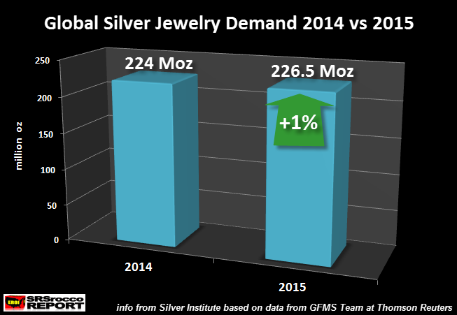global silver jewelry demand