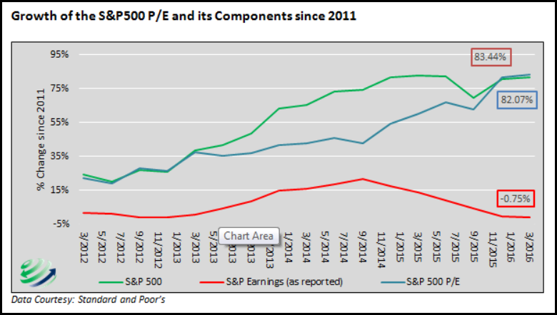 Growth-of-SP500-Earings-Chart