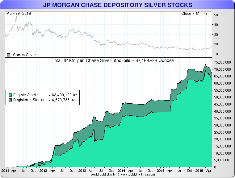 JP-Morgan-Silver-Stocks-050316