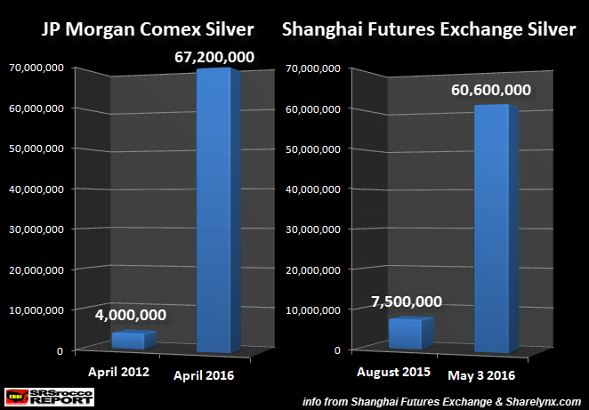 JP-Morgan-vs-SHFE-Silver-Inventories-050316