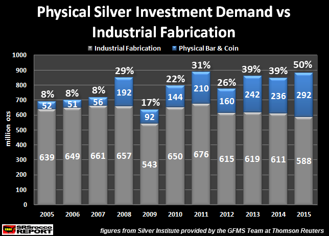 Silver investment vs Industrial consumption