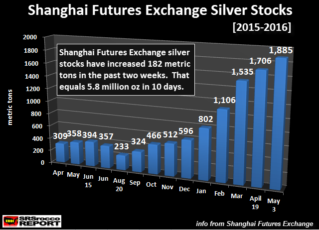 Shanghai-Futures-Exchange-Silver-Stocks-050316.NEW