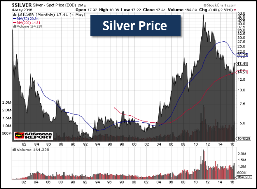 Silver-Price-1980-2016