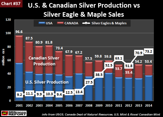U.S. & Canadian Silver Production vs Silver Eagle & Maple Sales